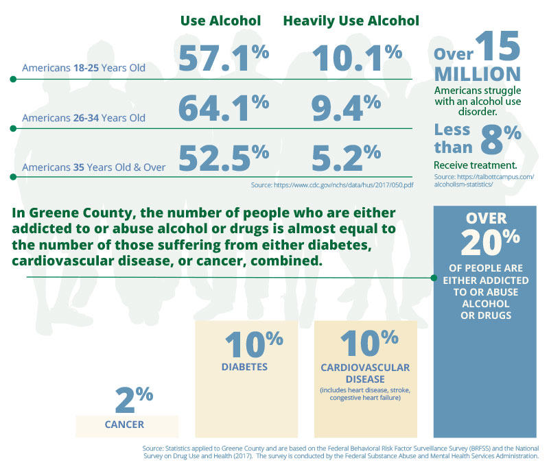 Addiction Statistics